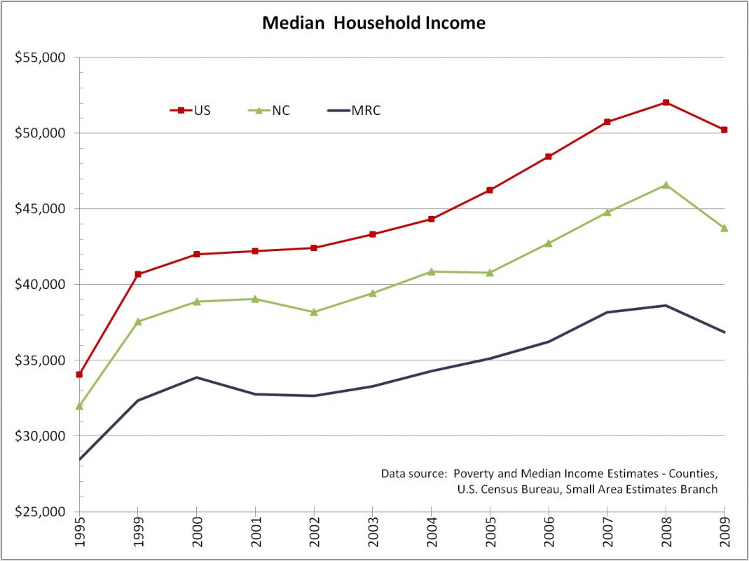 Income Western North Carolina Vitality Index - Us counties per capita income