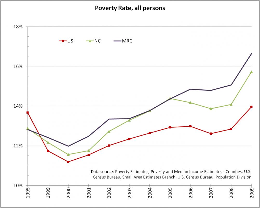 Poverty western north carolina vitality index