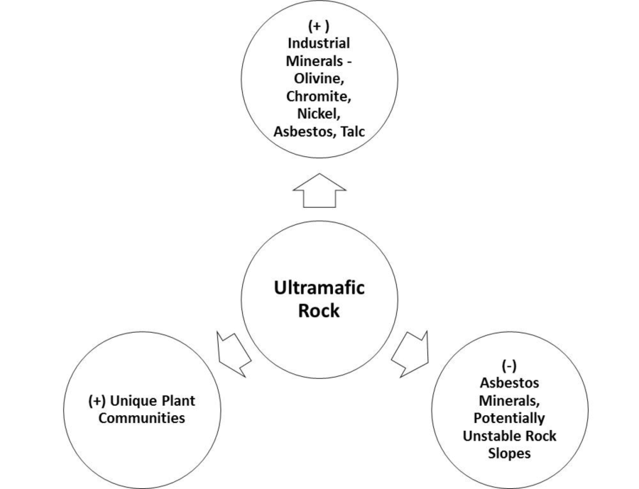 Rock types western north carolina vitality index advantages and disadvantages of mafic and ultramafic rock ccuart Image collections