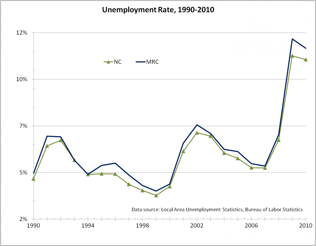 Employment western north carolina vitality index unemployment rate 1990 2010 sciox Gallery