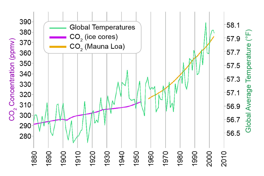 Carbon cycle western north carolina vitality index global average temperature and carbon dioxide concentrations 18802004 ccuart Images