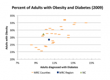 Percent of Adults with Obesity and Diabetes (2009)