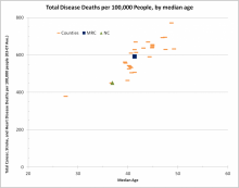 Total Disease Deaths Per 100,000 People