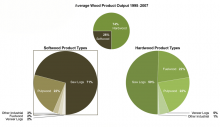Wood Product Output and Distribution