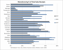 Manufacturing Percentage of Total Sales Receipts