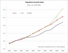 Population Index Time Series