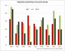 Population Growth Rate from Prior Decade