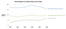 Total Visitation to Federal Parks and Forests Graph